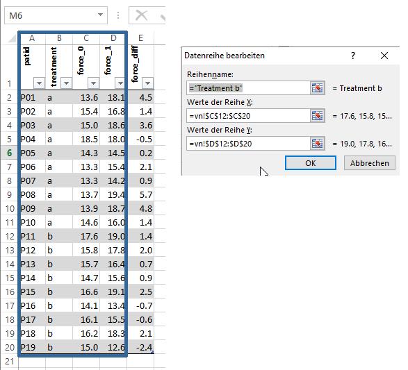 Vorher-nachher Studie mit zwei Gruppen in Excel   MedStat Stutter
