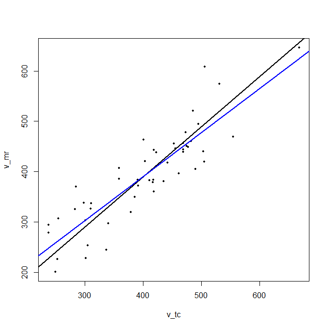 Principal component line (black) and regression line (blue).